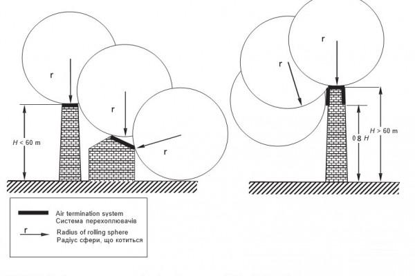 ДСТУ 2012 62305-3 Частина 3 - Розділ 5 Зовнішня система блискавкозахисту