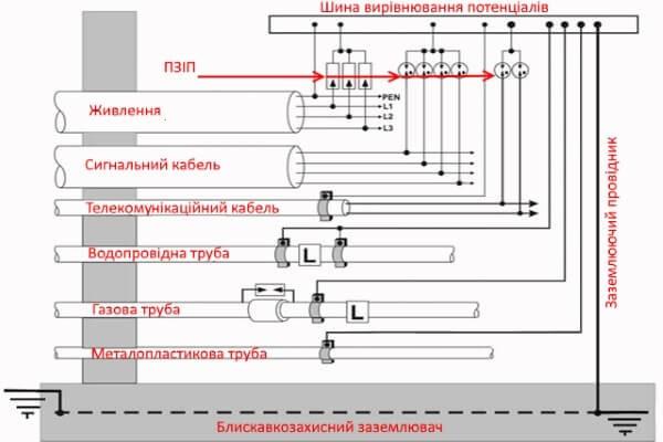 Система внутрішнього блискавкозахисту Пристрої Захисту від Імпульсних Перенапруг